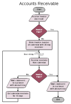 Process Flow Chart - Accounts Receivable