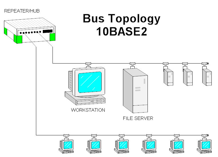 A Bus Topology Diagram