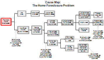 Root Cause Analysis Map For Home Foreclosure Problem