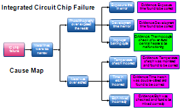 Integrated Circuit Processing Problem Cause Map