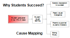 Successful Student Cause Map
