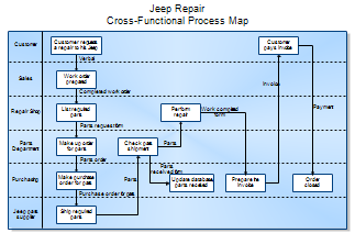 Cross-Functional Process Map - Jeep Repair