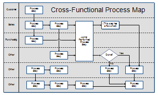 Cross-functional Map