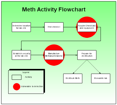 Small meth activity chart