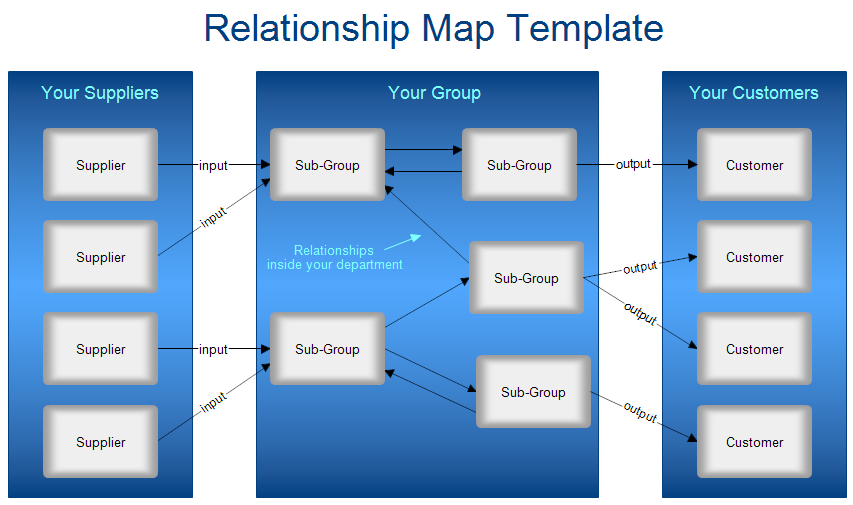 A Relatioinship Map Template