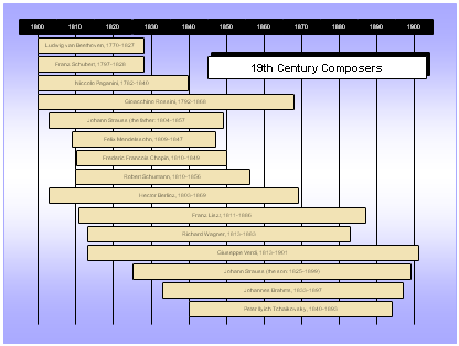 19th Century Composers Timeline